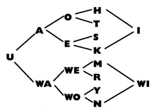 Kototama, die den Lauten innewohnende Ordnung.