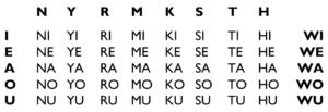 Kototama, 50 grundlegende Wörter.