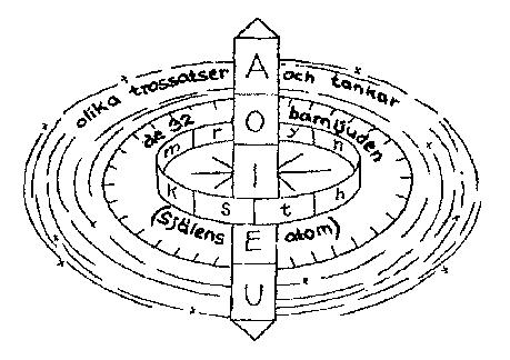 """Kototamas kosmologisches Gyroskop, entnommen aus """"Gyroskopdes Lebens"""", ein Heft übersetzt von Nakazono, herausgegeben vomschwedischen Aikikai Anfang der 70er Jahre. Zeichnung: Autor."""