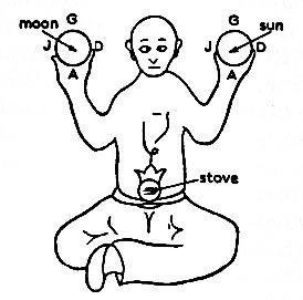 Taoist Innere Alchemie: Sonne und Mond halten und vereinen